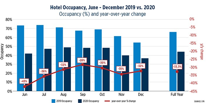 The State of the Hospitality Industry